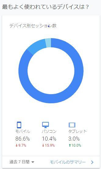 80%以上がモバイルの閲覧